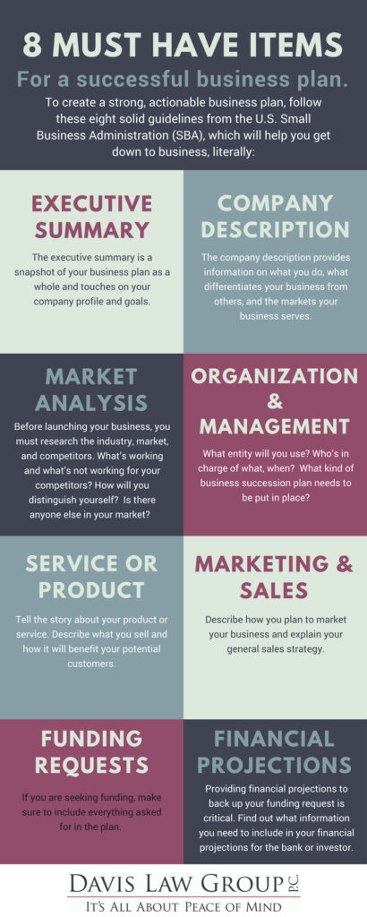 8 Things to Include in a Successful Business Plan